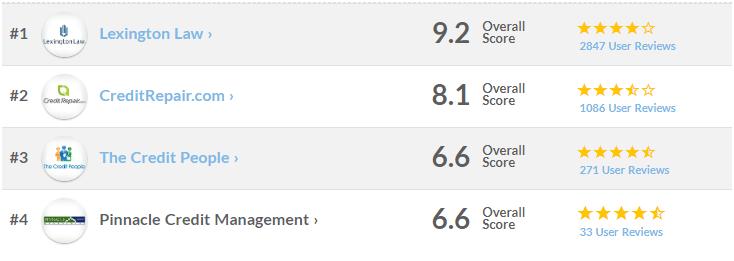 Best Credit Repair Companies 2019